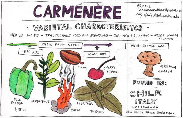 carmenerecharacteristics