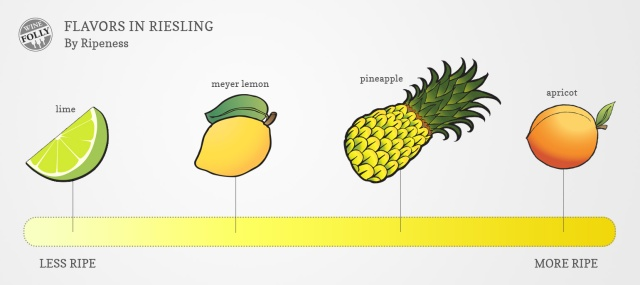 riesling-fruit-flavors-by-ripeness.jpg