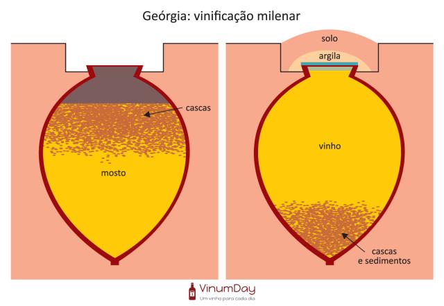 qvevri-georgia-vinificação-vinho-laranja-1.png